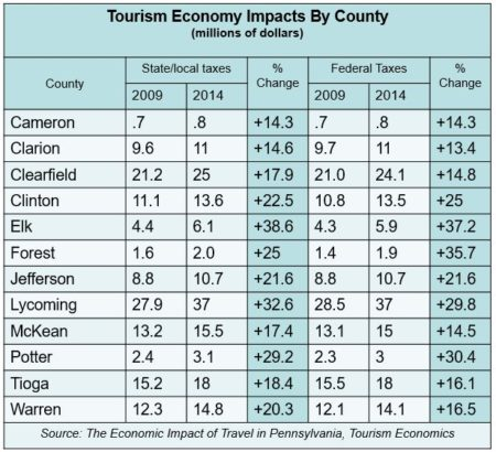 Tourism Economy Impact by County (millions)